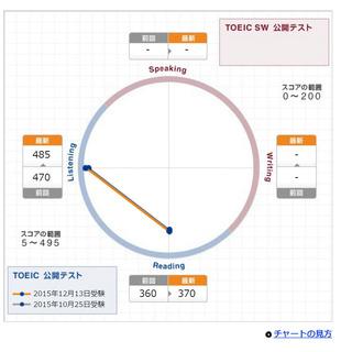 第206回TOEIC公開テスト結果